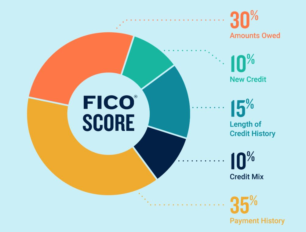 What's in a FICO Score?
