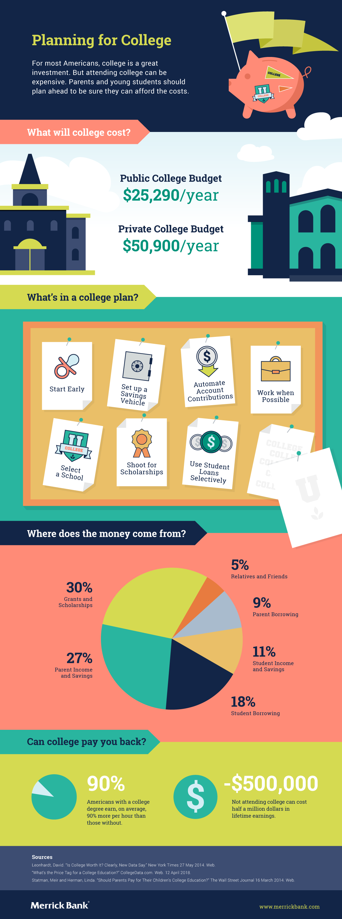Planning for College Infographic