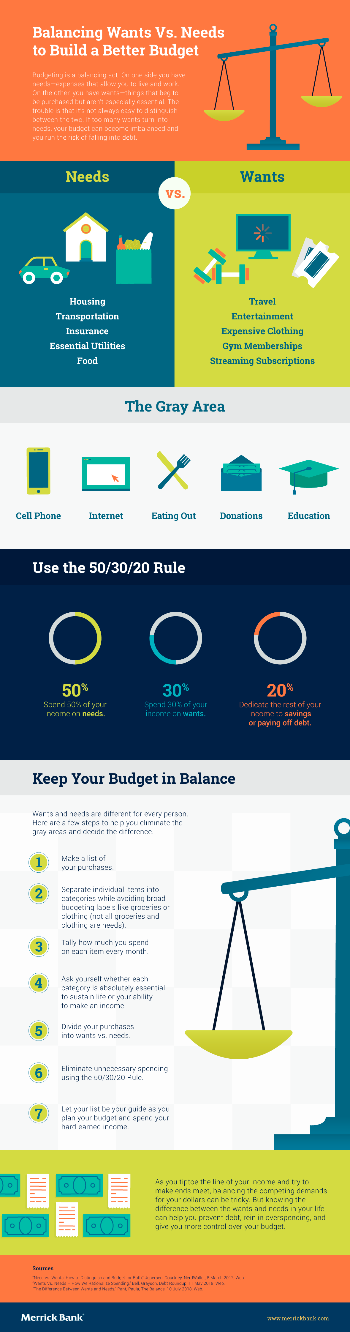 Balance your wants and needs to create a stable budget