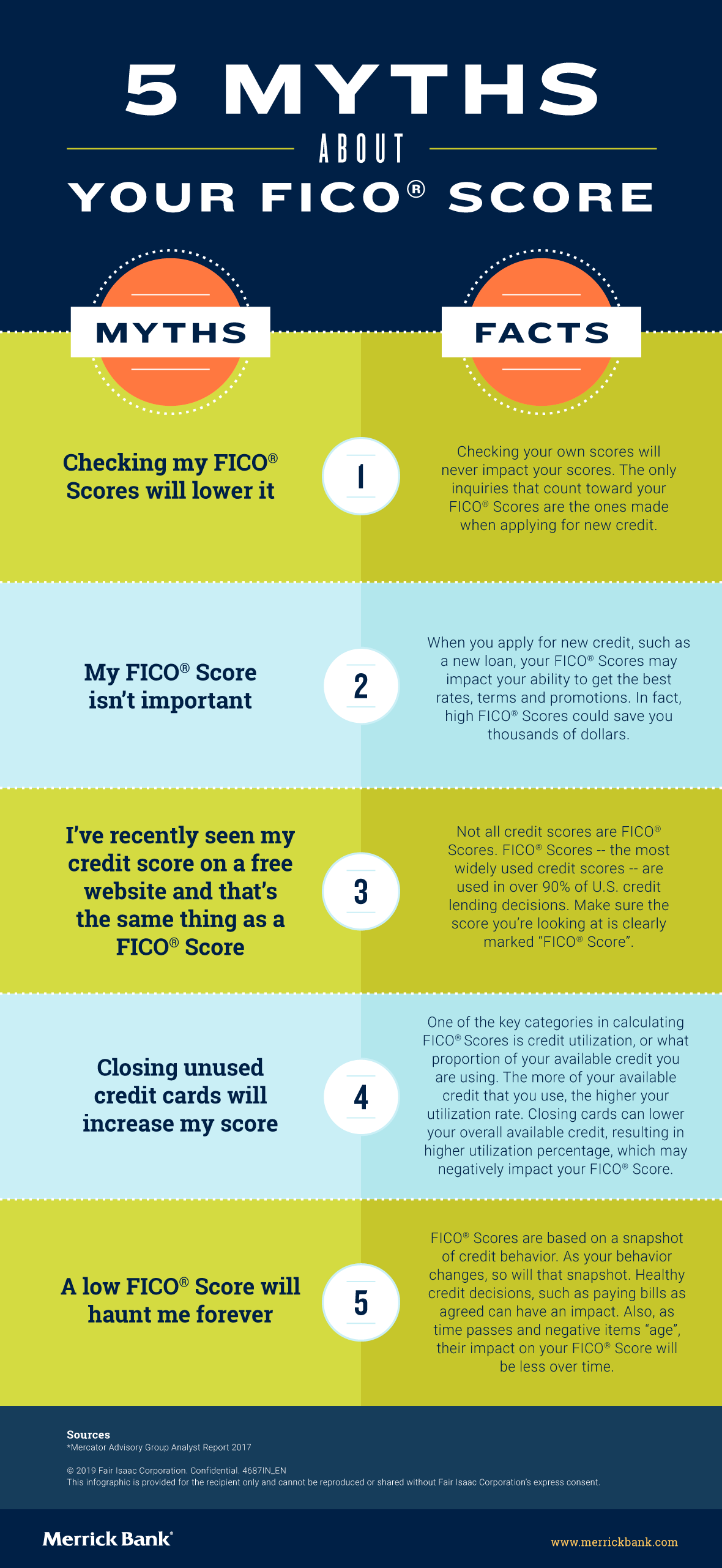5 Myths About Your FICO Score