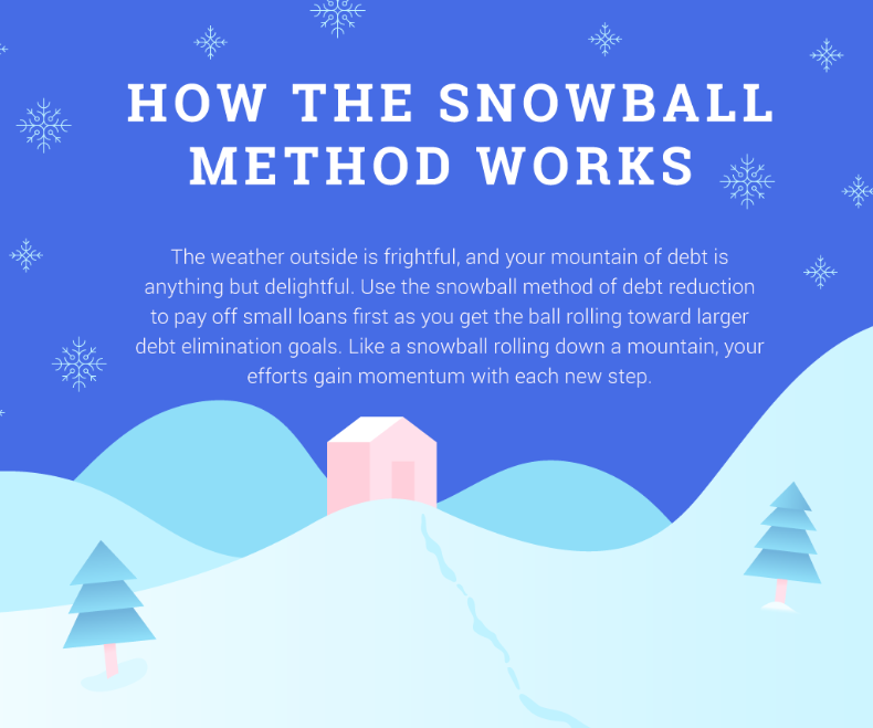 How the Snowball Method Works