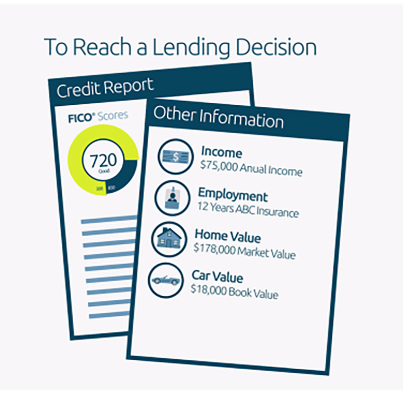 How Lenders Use FICO Scores