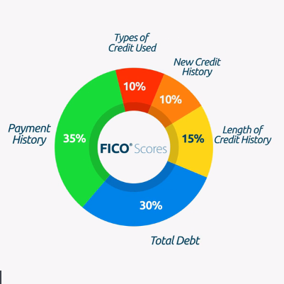 What goes into FICO scores?